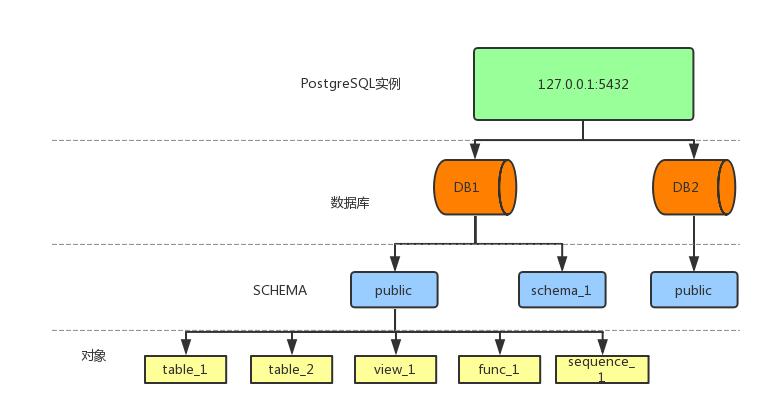 PostgreSQL-schema
