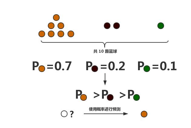 ml-algorithms-bayesian