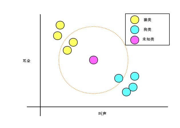 ml-algorithms-knn