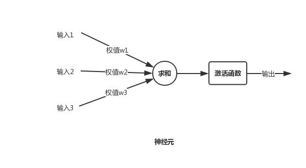 ml-algorithms-neuron