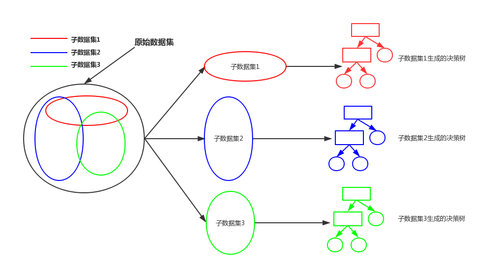 ml-algorithms-rforest