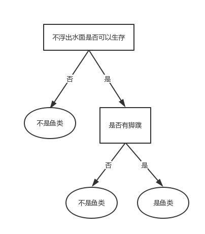 ml-algorithms-tree